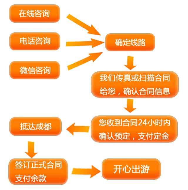 川藏线包车定制流程