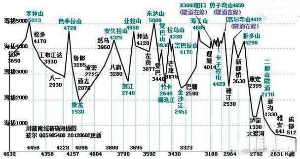 318国道川藏线旅游海拔地图